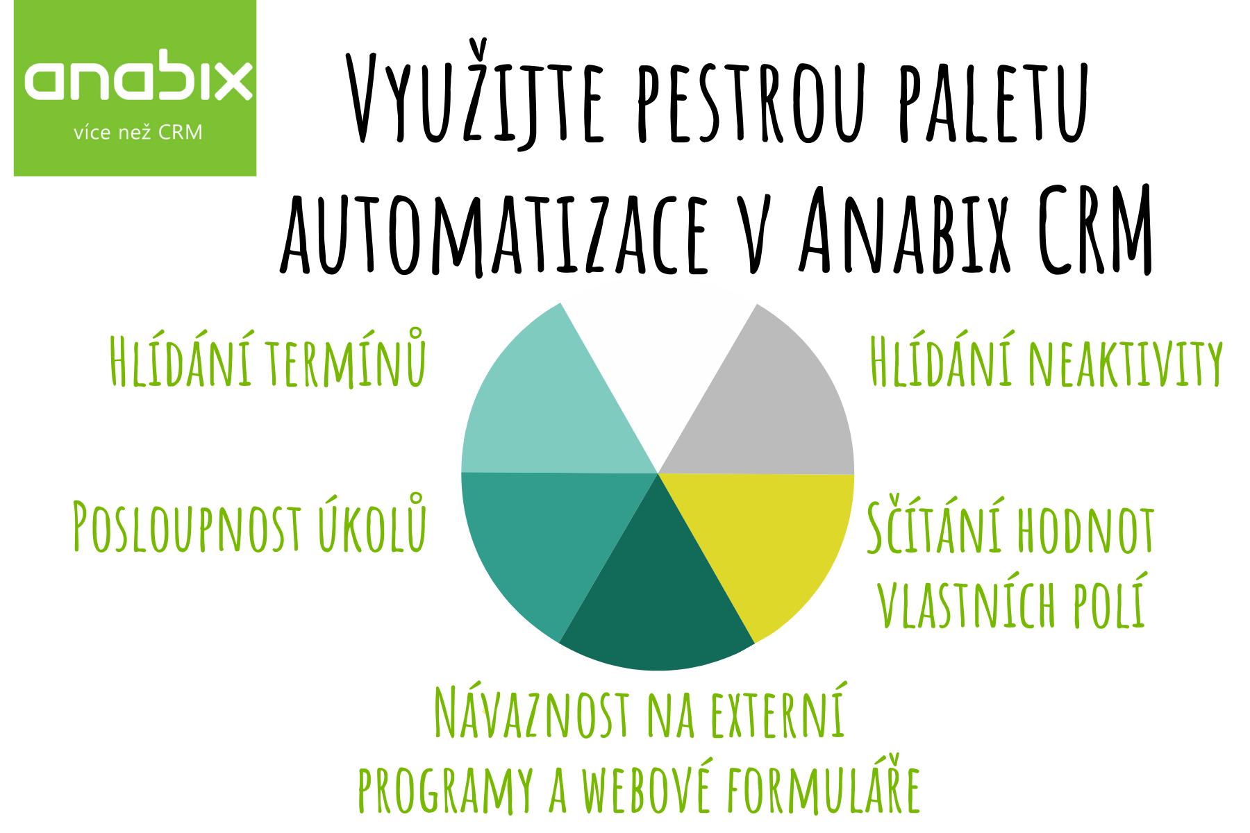 Využijte pestrou paletu automatizace vAnabix CRM